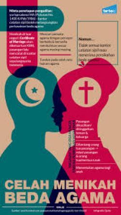 Perkawinan Beda Agama, Persoalan Hukum yang Sering Jadi Perdebatan