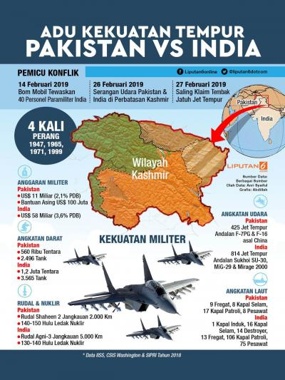Militer India-Pakistan Kembali Baku Tembak, 7 Orang Tewas