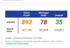 Update Corona di Indonesia: 893 Positif, 78 Meninggal, 35 Sembuh
