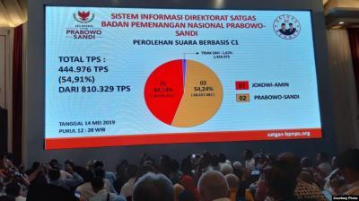 Klaim Suara Prabowo Jadi 54,24 Persen, PD: yang 62 Persen Berarti Tak Terbukti